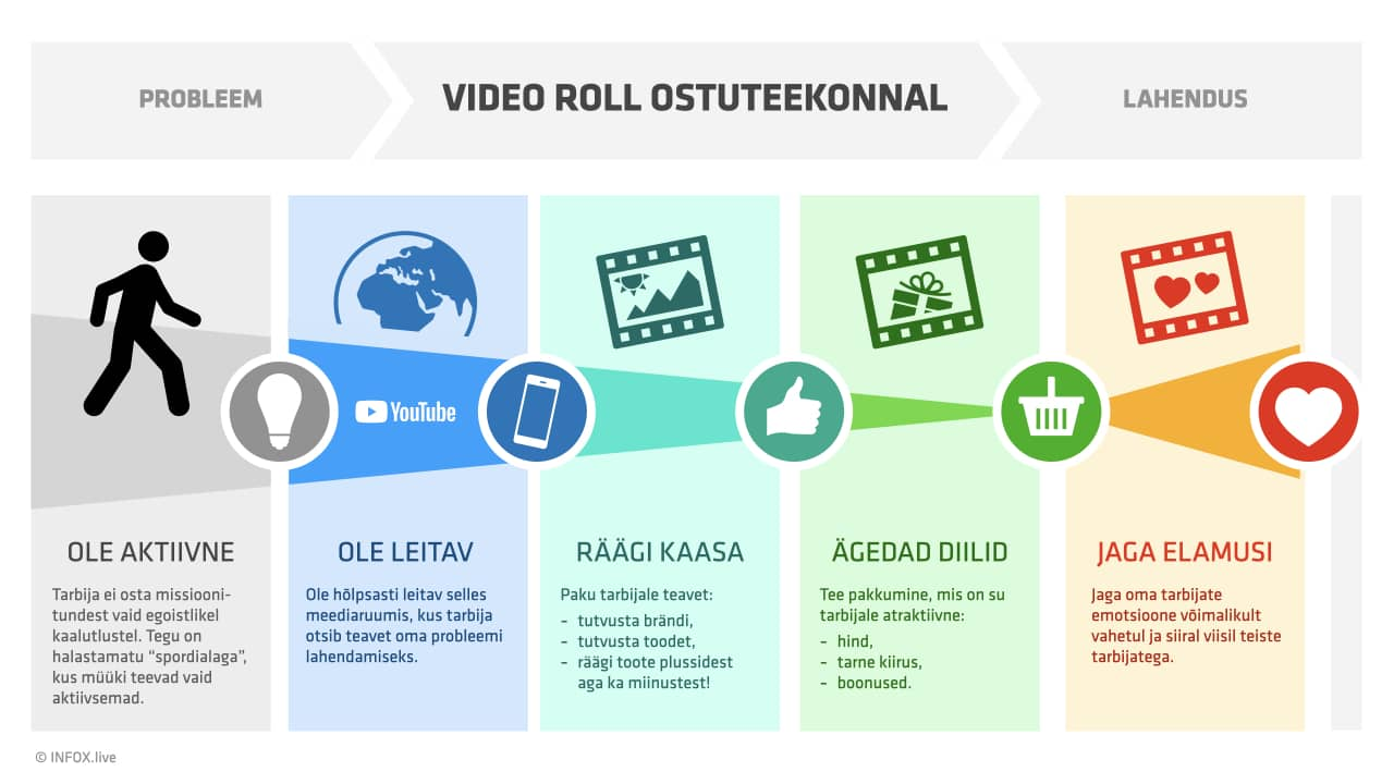 Video roll tarbija ostuteekonnal